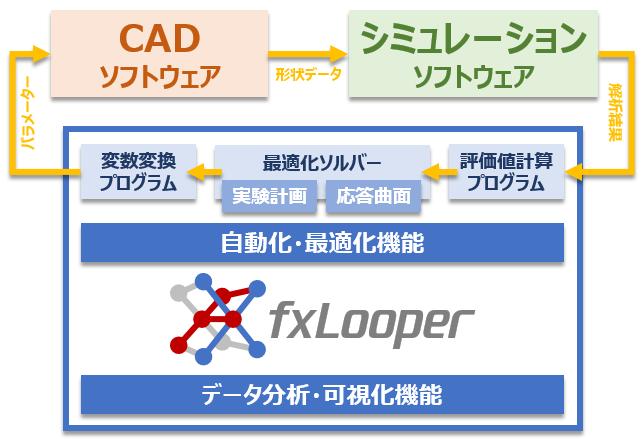 fxLooperの概要