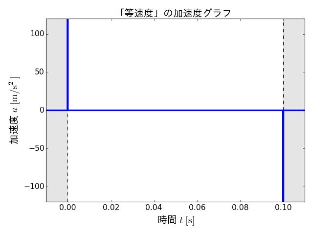 a_constant_velocity