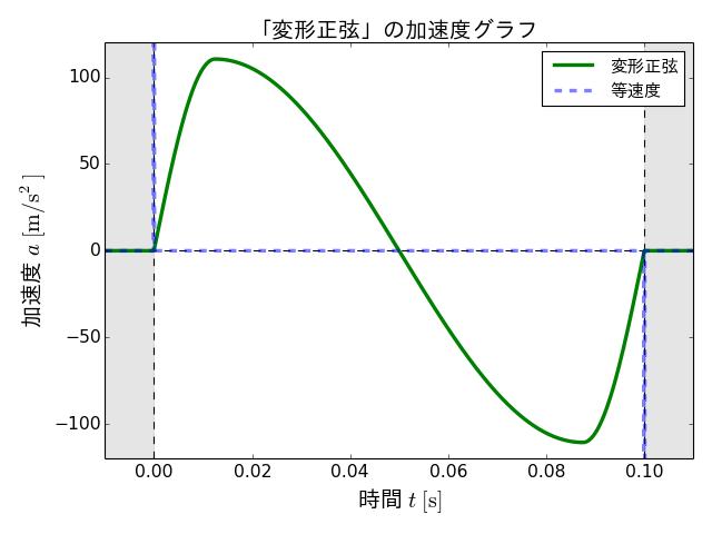 a_modified_sine