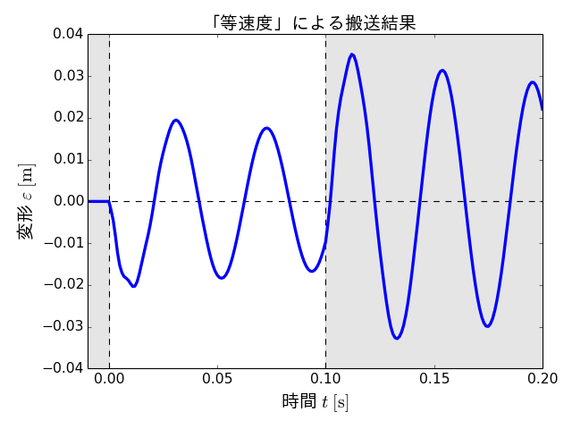 epsi_constant_velocity