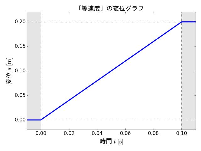 s_constant_velocity