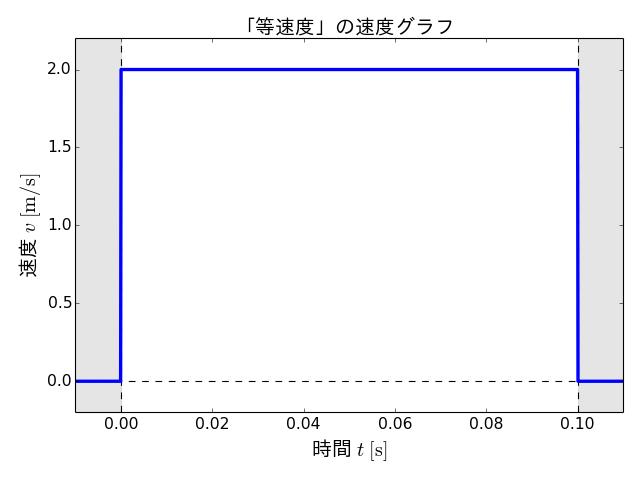 v_constant_velocity
