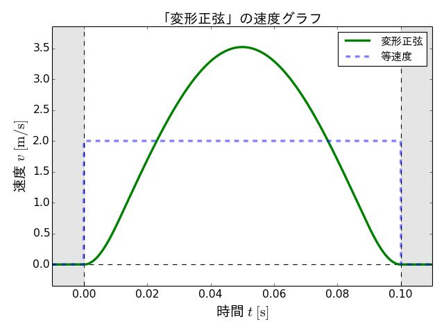 v_modified_sine